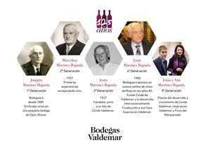 Code de Valdemar Tempranillo,Conde de Valdemar Rosé,Conde Valdemar Rosado,Conde Valdemar Viura,Verdejo, Rosé, Tempranillo ,Rosado.Bodegas Valdemar,alcohol, beber vino, beber, bebida alcoholica, bodega, bodegas, cata de vino, Catar vinos, catas, Chardonnay, comprar vino, conocer vinos, crianza de vinos, donde comprar vino, el mundo del vino, enólogo, enólogos, enoturismo, foodies, foodies, garnacha, gourmet, maridaje gourmet y mas, maridaje gourmet, maridaje, Mejores vinos, mundo del vino, nota de cata, sumiller, sumilleres, Tempranillo, uva garnacha, uva tempranillo Uva Viura, uva, uvas, vino blanco , vino bueno, vino ecologico, Vino Rosado, Vino tempranillo, vino tinto, vino, vinos buenos, vinos de calidad, Vinos de crianza, Vinos ecologicos, vinos, Viñas, viñedo, viñedos, Viura,